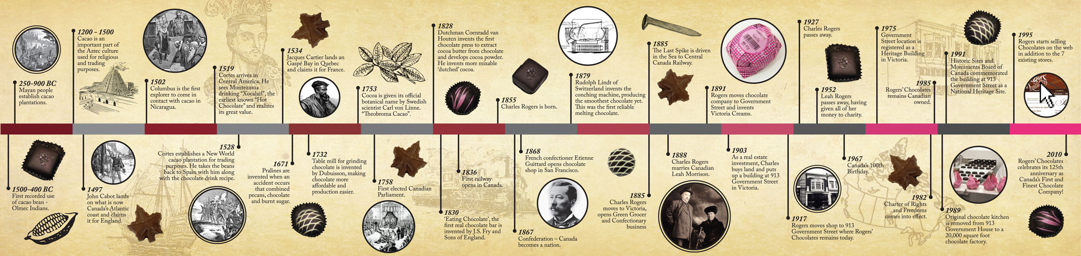 essay on the history of chocolate